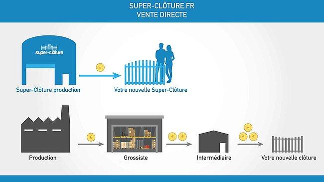 portail, portillon, clôture, aluminium, achat direct, économique, boutique en ligne