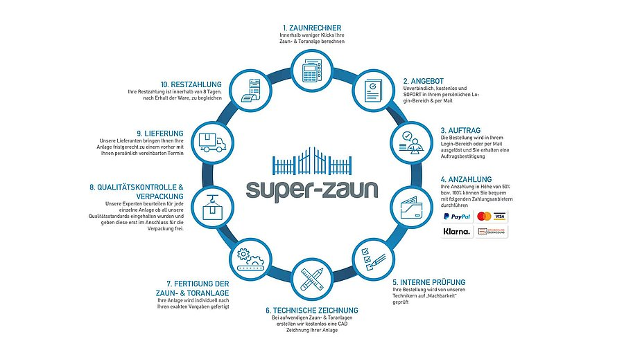 [Translate to Fransösich:] Bestellprozess bei Super-Zaun überblicksmäßig dargestellt als Kreislauf
